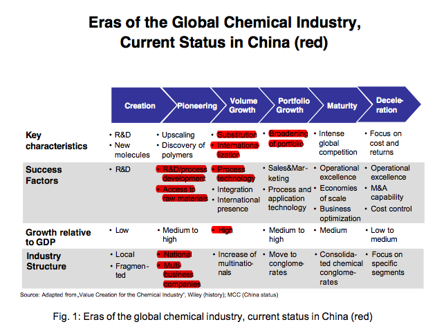 business profile of france chemical industry essay Akrochem - the most complete line of rubber chemicals and compounding materials in the industry.